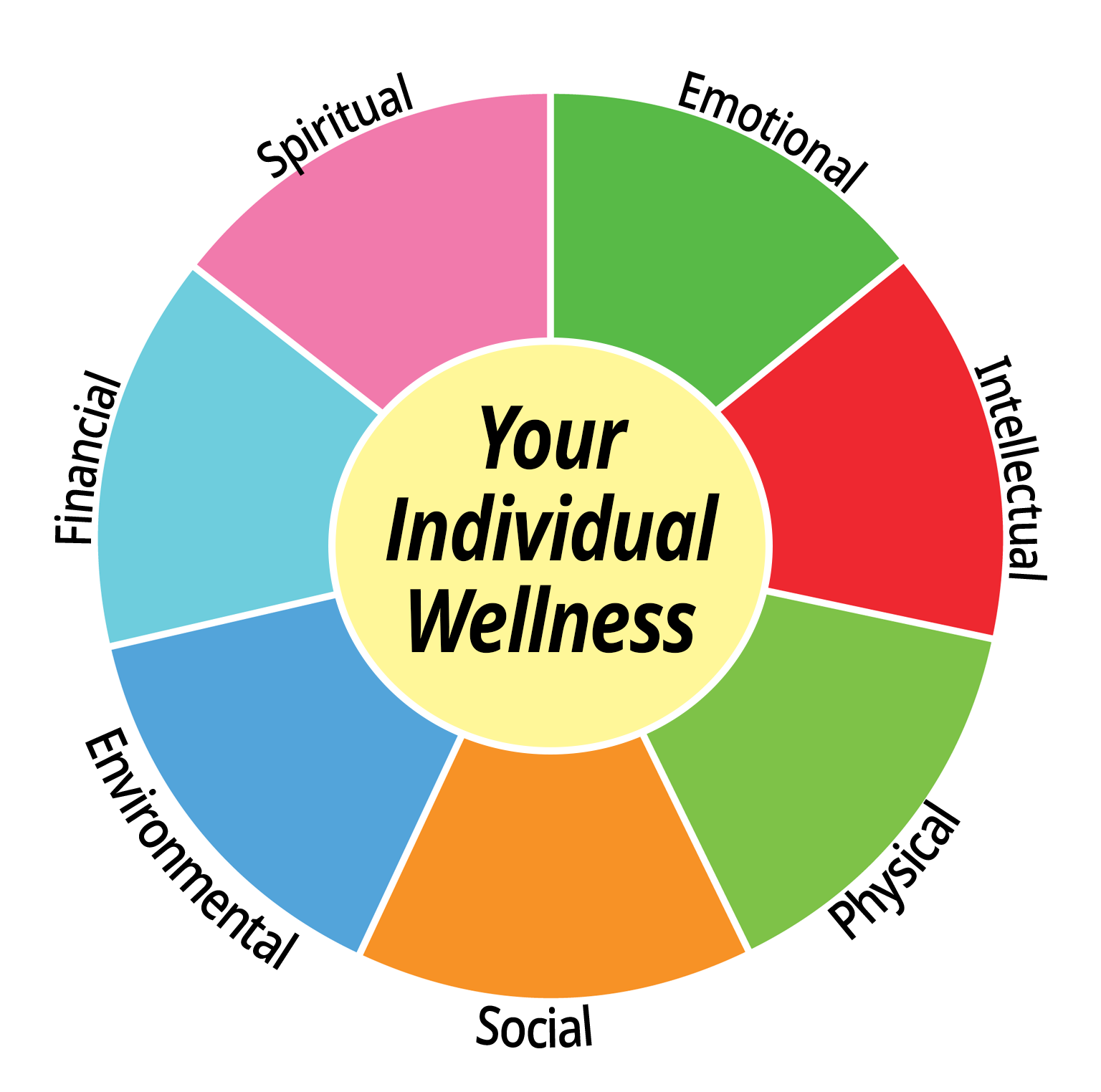 Click around this interactive guide to individual wellness.
